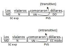 Cuales son los verbos, clasificación sintáctica