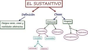 Ejemplo de sustantivos, clasificación
