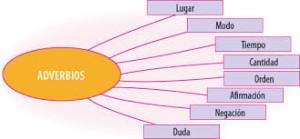 Ejemplos de adverbios, clases semánticas