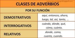 Ejemplos de adverbios, funciones