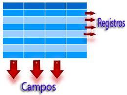 Ejemplos de base de datos, conceptos