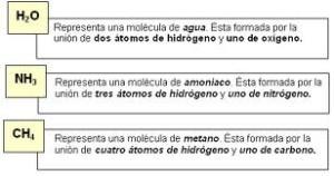 Ejemplos de compuestos, fórmula