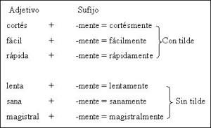 Ejemplos de prefijos, ortografía