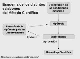 método científico, hipotesis