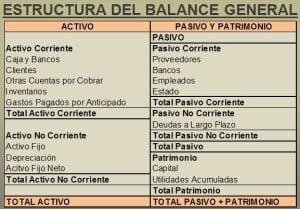 Esquema de ejemplo de balance general.