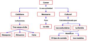 Ejemplo de mapa conceptual, conceptos