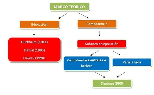 Ejemplo de marco teórico - educación