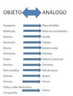 Ejemplos de analogía