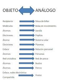 Ejemplos de analogía, usos