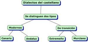 Ejemplos de dialectos, causas