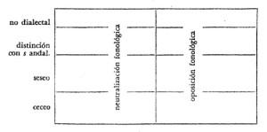 Ejemplos de dialectos, concepto