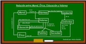 Ejemplos de moral, ética