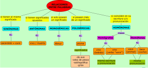 Ejemplos de polisemia, usos