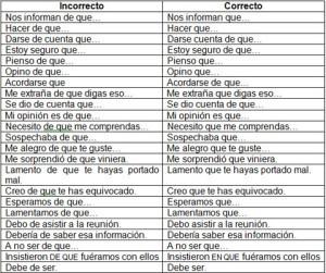 Ejemplos de preposiciones, equivocaciones frecuentes