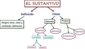 Ejemplos de sustantivos propios, topómicos