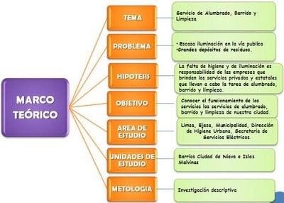 Ejemplo de marco teórico