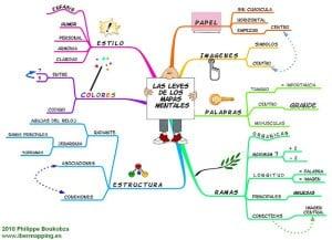 Ejemplos de mapas mentales como realizarlo