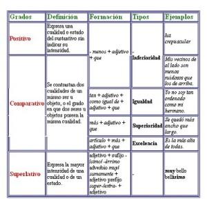 Ejemplos de adjetivos calificativos, significación