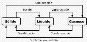 Ejemplos de cambios físicos, leyes de fusión