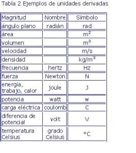 Ejemplos de derivadas, tablas