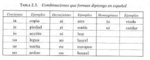 Ejemplos de diptongos, como se forman