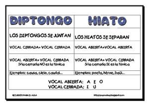 Ejemplos de diptongos, diferencia con hiato