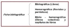 Ejemplos de fichas bibliográficas, contenido