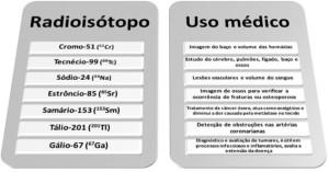 Ejemplos de isótopos, radioisótopos