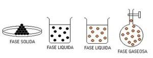 Ejemplos de mezclas homogéneas, fases
