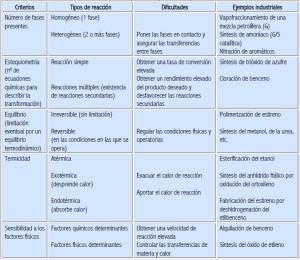 Ejemplos de reacciones químicas, velocidad