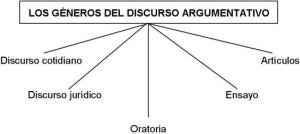 Ejemplos de textos argumentativos, clasificación