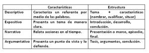 Ejemplos de textos argumentativos, estructura