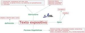 Ejemplos de textos expositivos, características