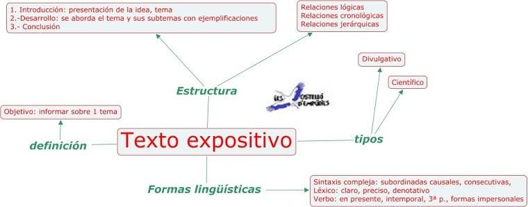 8 Ejemplos De Textos Expositivos Ejemplos De