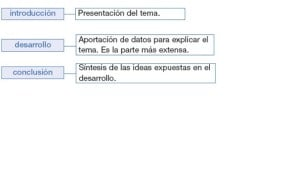 Ejemplos de textos expositivos, estructura