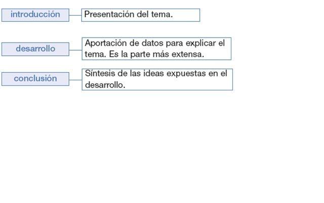 Texto Expositivo Estructura Ejemplos Ejemplos de Textos Expositivos