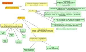 Ejemplos de textos literarios, características