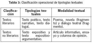 Ejemplos de textos literarios, clasificación