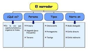 Ejemplos de textos narrativos, narrador