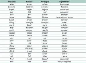 Lista de verbos irregulares en inglés, past participle