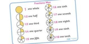 Números en inglés, fracciones