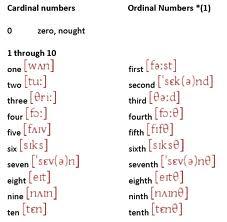 Números en inglés, ordinales