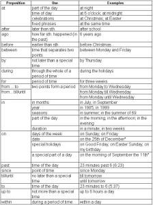 Preposiciones en inglés, otras