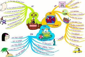 Preposiciones en ingles, date and time