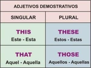 Pronombres en ingles, demostrativos
