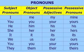 Pronombres en ingles, possessives pronouns