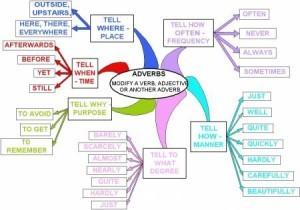 Adverbios en ingles, formación con adjetivos