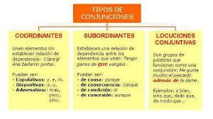 Ejemplos de conjunciones, análisis