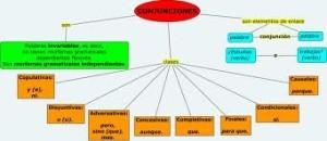 Ejemplos de conjunciones, modos conjuntivos