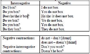 Ejercicios de ingles presente simple, forma negativa e interrogativa